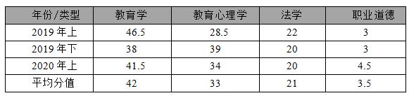 四川教师招聘考情分析-教育公共基础知识